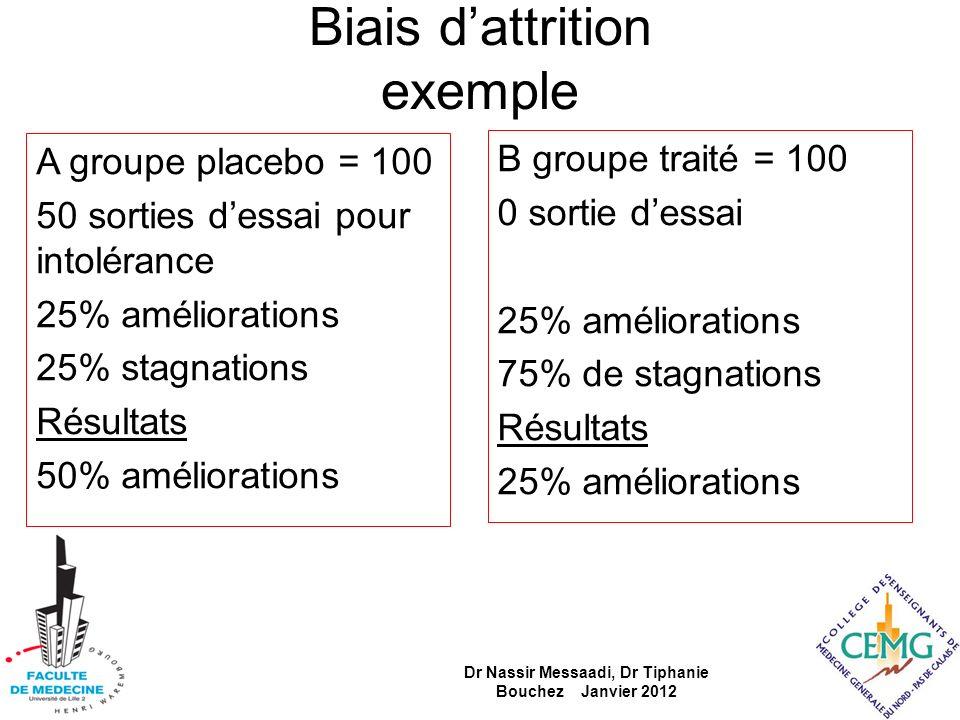 Biais dattrition exemple A groupe placebo = 100 50 sorties dessai pour intolérance 25% améliorations 25% stagnations Résultats 50% améliorations B gro