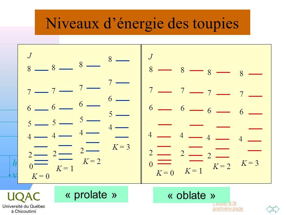 Passer à la première page v = 0 v = 1 v = 2 h Niveaux dénergie des toupies « prolate » « oblate » 0 2 4 6 7 8 K = 0 J 5 2 4 6 7 8 5 K = 1 2 4 6 7 8 5