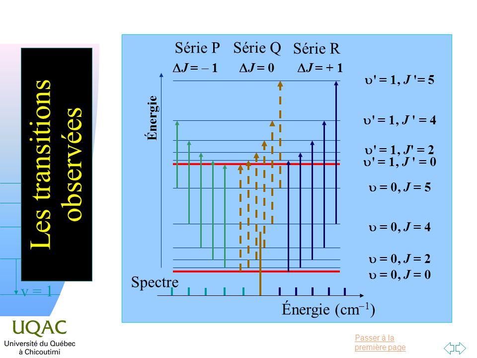 Passer à la première page v = 0 v = 1 v = 2 h Les transitions observées Énergie = 0, J = 0 = 0, J = 2 = 0, J = 4 = 0, J = 5 ' = 1, J ' = 0 ' = 1, J' =