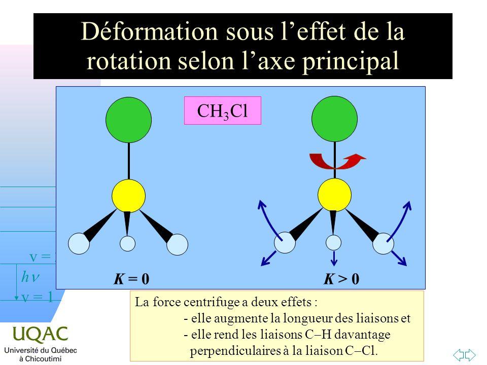 Passer à la première page v = 0 v = 1 v = 2 h Déformation sous leffet de la rotation selon laxe principal K = 0 K > 0 CH 3 Cl La force centrifuge a de