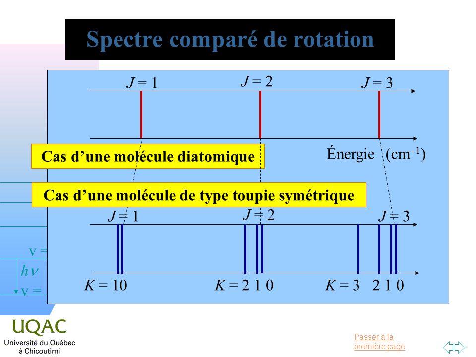 Passer à la première page v = 0 v = 1 v = 2 h Spectre comparé de rotation Énergie (cm 1 ) J = 1 J = 2 J = 3 Cas dune molécule diatomique J = 1 J = 2 J