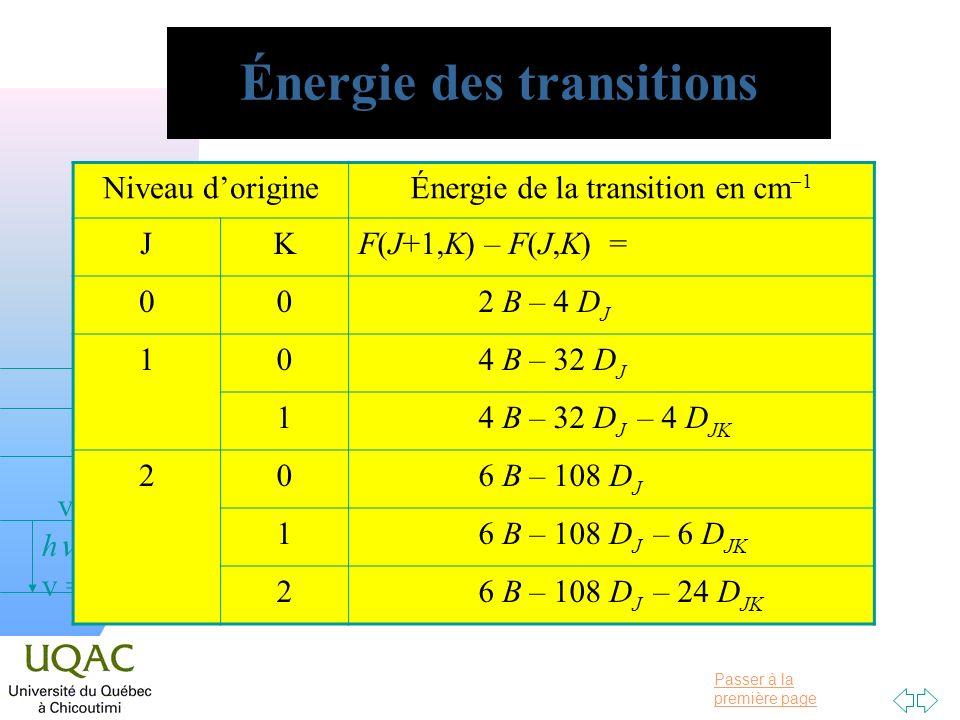Passer à la première page v = 0 v = 1 v = 2 h Énergie des transitions Niveau dorigineÉnergie de la transition en cm 1 JKF(J+1,K) – F(J,K) = 002 B – 4