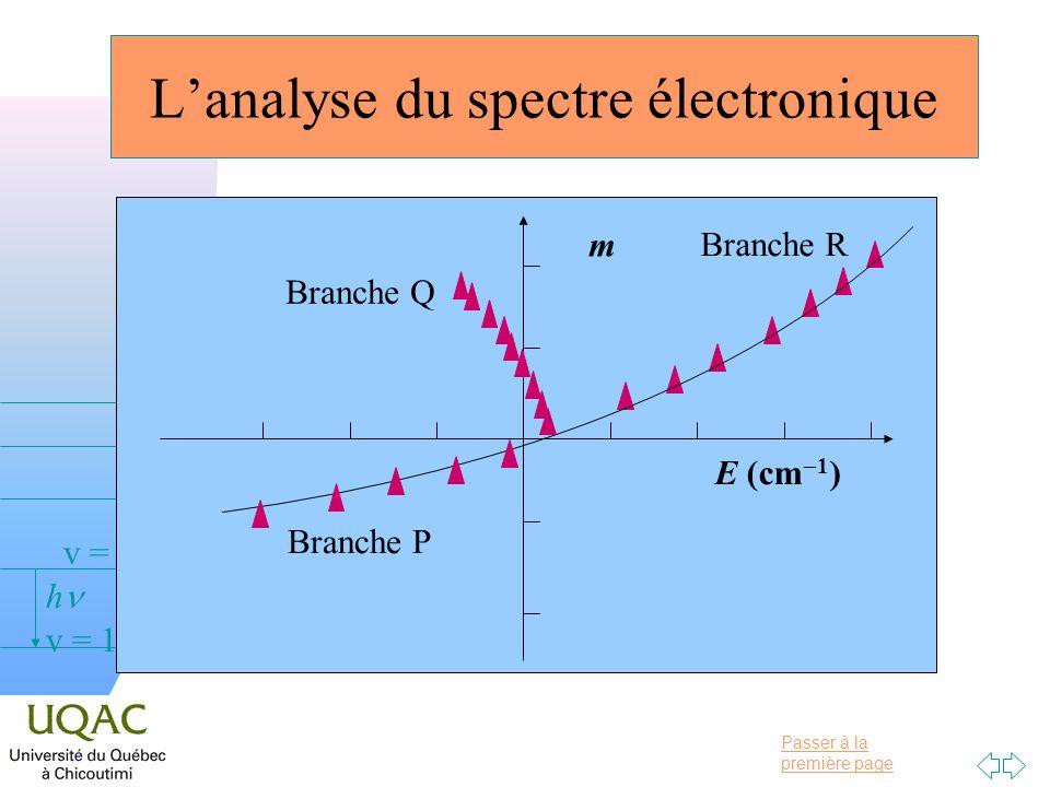 Passer à la première page v = 0 v = 1 v = 2 h Lanalyse du spectre électronique m E (cm 1 ) Branche P Branche R Branche Q