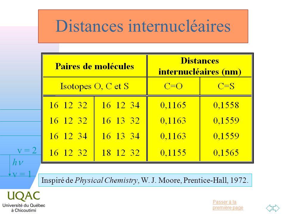 Passer à la première page v = 0 v = 1 v = 2 h Distances internucléaires Inspiré de Physical Chemistry, W. J. Moore, Prentice-Hall, 1972.