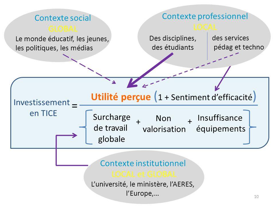 Investissement en TICE = Utilité perçue ( 1 + Sentiment defficacité ) Surcharge de travail globale Non valorisation Insuffisance équipements + + Conte