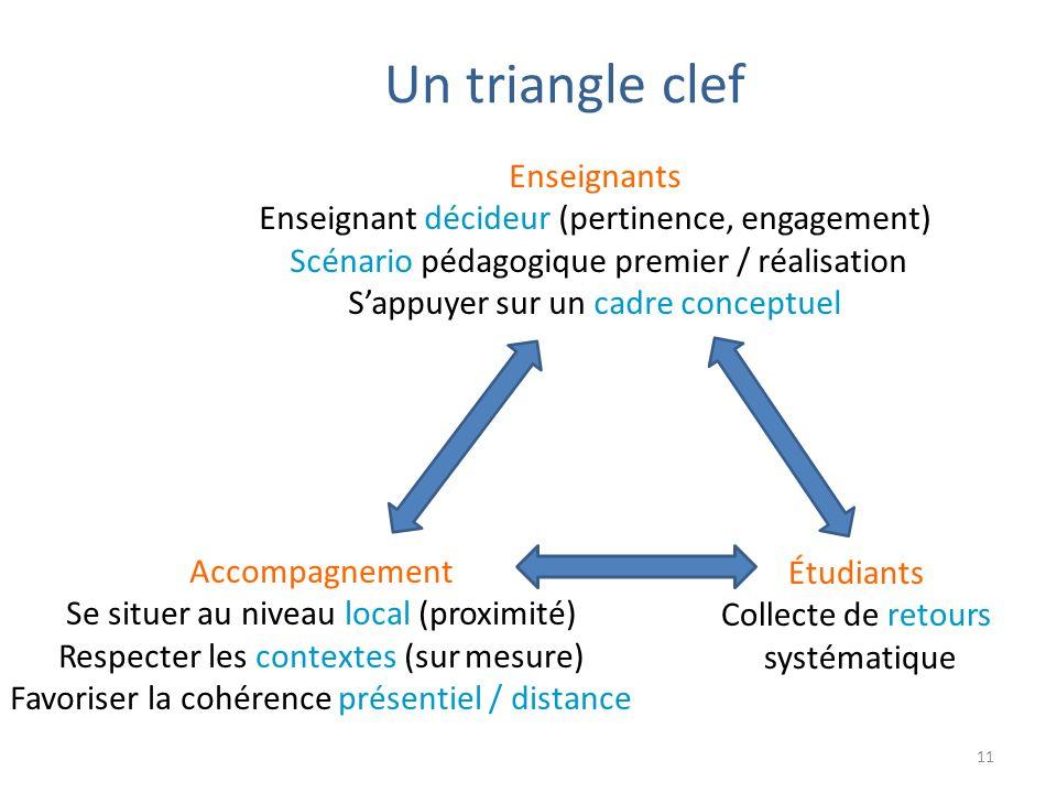 Un triangle clef Enseignants Enseignant décideur (pertinence, engagement) Scénario pédagogique premier / réalisation Sappuyer sur un cadre conceptuel Accompagnement Se situer au niveau local (proximité) Respecter les contextes (sur mesure) Favoriser la cohérence présentiel / distance Étudiants Collecte de retours systématique 11