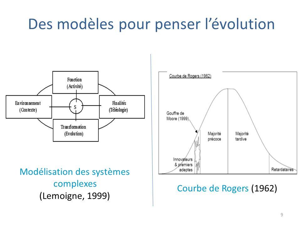 Des modèles pour penser lévolution Modélisation des systèmes complexes (Lemoigne, 1999) Courbe de Rogers (1962) 9