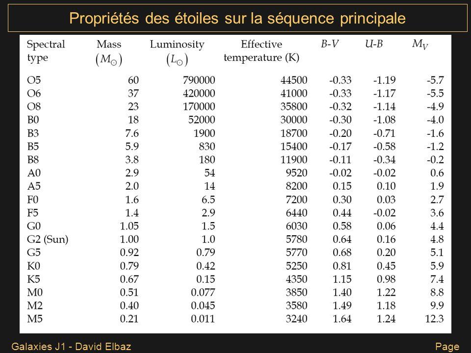 Galaxies J1 - David Elbaz Page 11 Propriétés des étoiles sur la séquence principale