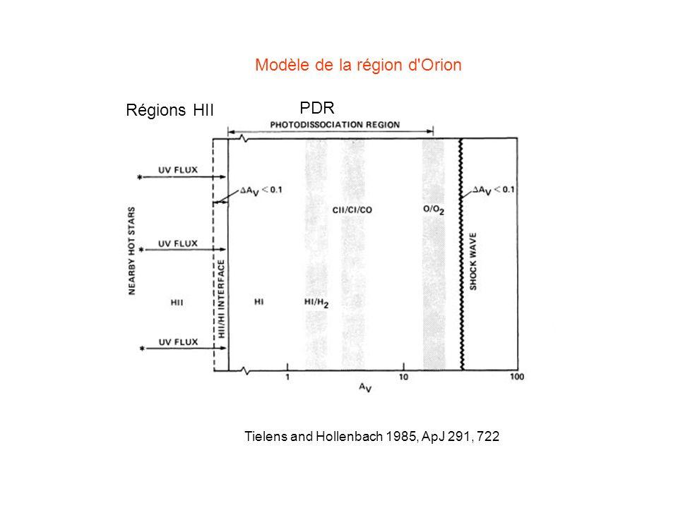 Tielens and Hollenbach 1985, ApJ 291, 722 Modèle de la région d'Orion PDR Régions HII