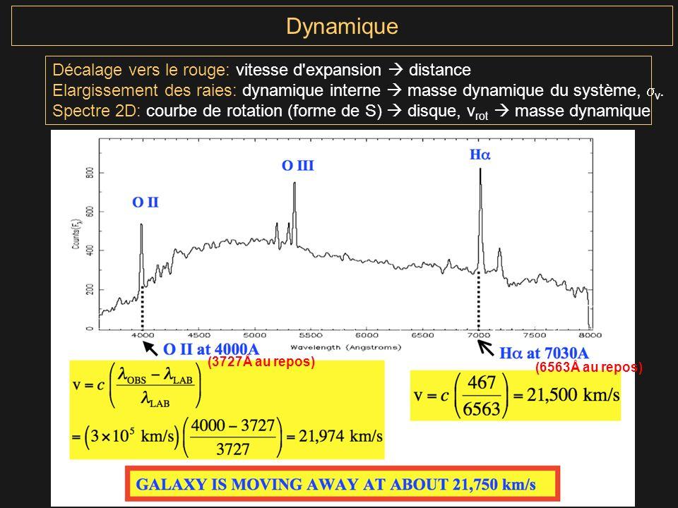 Dynamique Décalage vers le rouge: vitesse d'expansion distance Elargissement des raies: dynamique interne masse dynamique du système, v. Spectre 2D: c