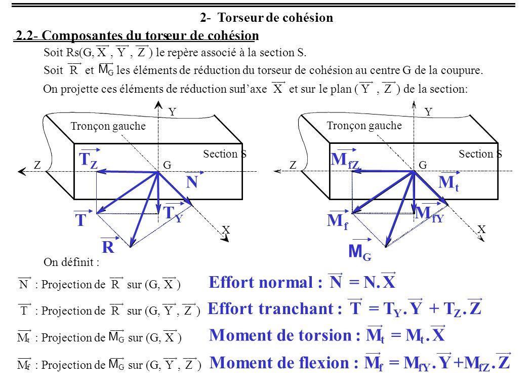 2- Torseur de cohésion 2.2- Composantes du torseur de cohésion Soit Rs(G, X, Y, Z) le repère associé à la section S. Soit R et M G les éléments de réd