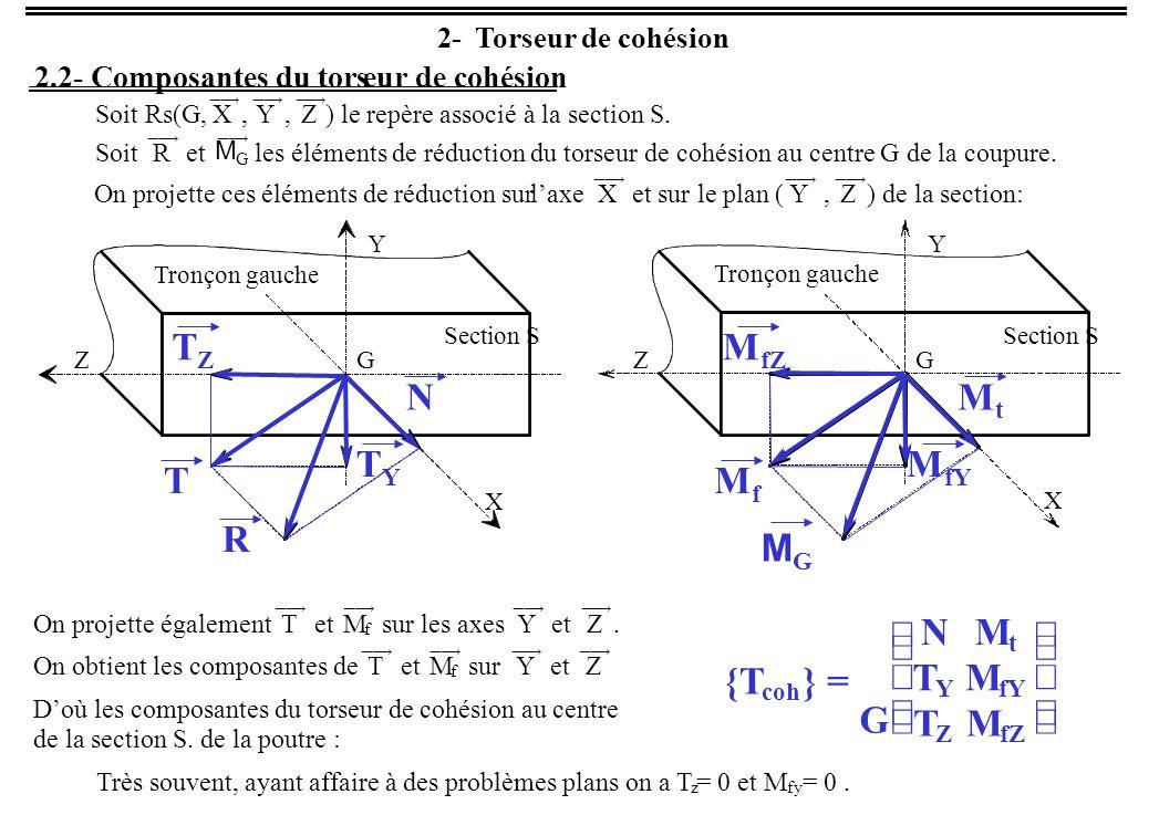 3- Relation entre torseur de cohésion et sollicitation dans la section G N0 00 00 Traction simple Forme du torseur de cohésion Type de sollicitation {T coh } = Tronçon gauche G X Y Z N