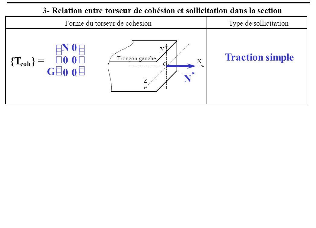3- Relation entre torseur de cohésion et sollicitation dans la section G 00 T Y 0 T Z 0 Cisaillement pur G 0M t 00 00 Torsion simple G 00 0M fY 0M fZ Souvent : M fY = 0 Flexion pure Forme du torseur de cohésion Type de sollicitation {T coh } = Tronçon gauche G X Y Z {T coh } = Tronçon gauche G X Y Z {T coh } = Tronçon gauche G X Y Z T MtMt MfMf