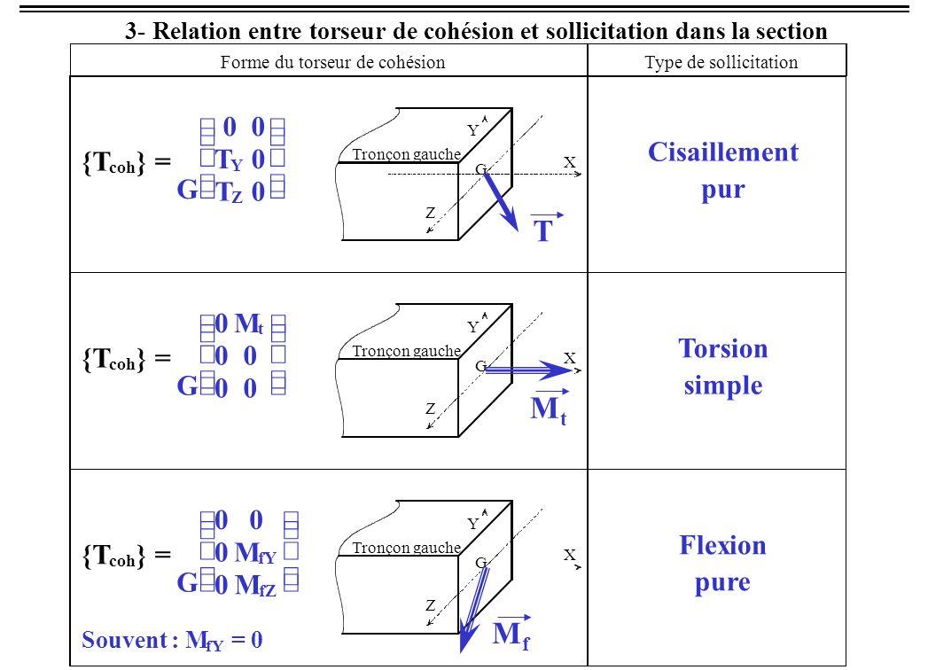 3- Relation entre torseur de cohésion et sollicitation dans la section G 00 T Y M fY T Z M fZ Souvent : M fY = T Z = 0 Flexion simple Forme du torseur de cohésion Type de sollicitation {T coh }= Tronçon gauche G X Y Z T MfMf