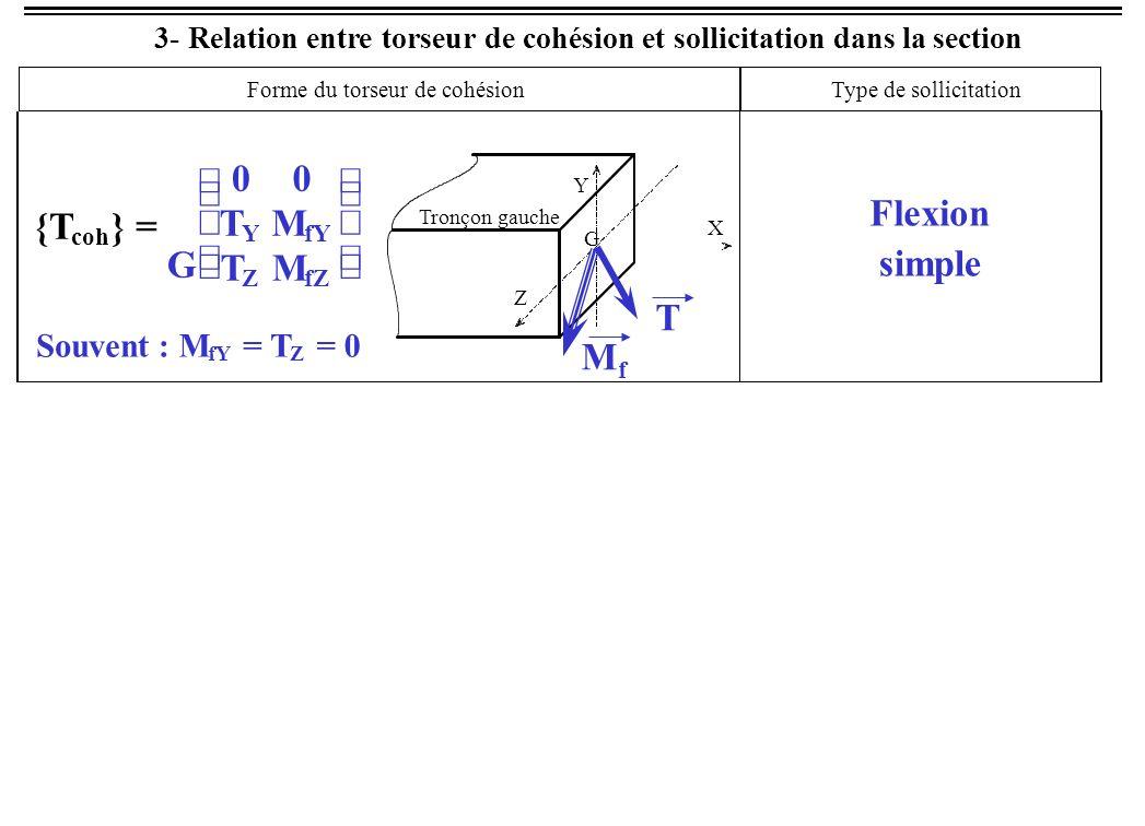 3- Relation entre torseur de cohésion et sollicitation dans la section G 00 T Y M fY T Z M fZ Souvent : M fY = T Z = 0 Flexion simple Forme du torseur