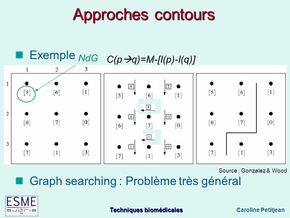 Techniques biomédicales Caroline Petitjean Approches contours Exemple Graph searching : Problème très général Source : Gonzalez & Wood NdG C(p q)=M-[I(p)-I(q)]