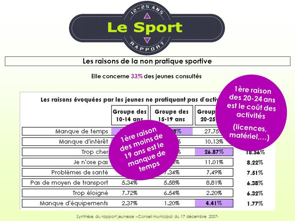 Les raisons de la non pratique sportive Elle concerne 33% des jeunes consultés Synthèse du rapport jeunesse –Conseil municipal du 17 décembre 2007- 1è