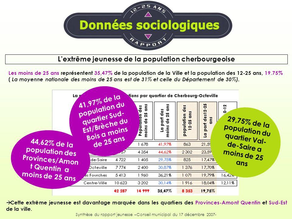 En 1999, lINSEE recensait sur le bassin cherbourgeois 5 009 jeunes actifs dont 783 étaient âgés de 15-19 ans ( soit 1.42% de la population active et 4 226, âgés de 20-24 ans ( 8.53% des actifs)).