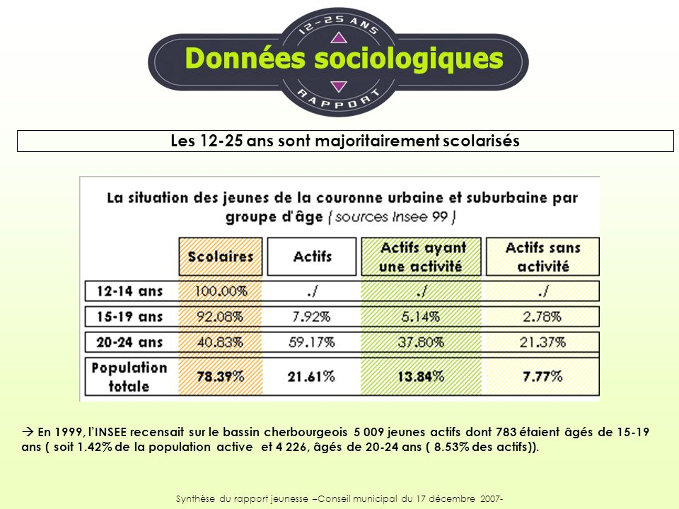 En 1999, lINSEE recensait sur le bassin cherbourgeois 5 009 jeunes actifs dont 783 étaient âgés de 15-19 ans ( soit 1.42% de la population active et 4