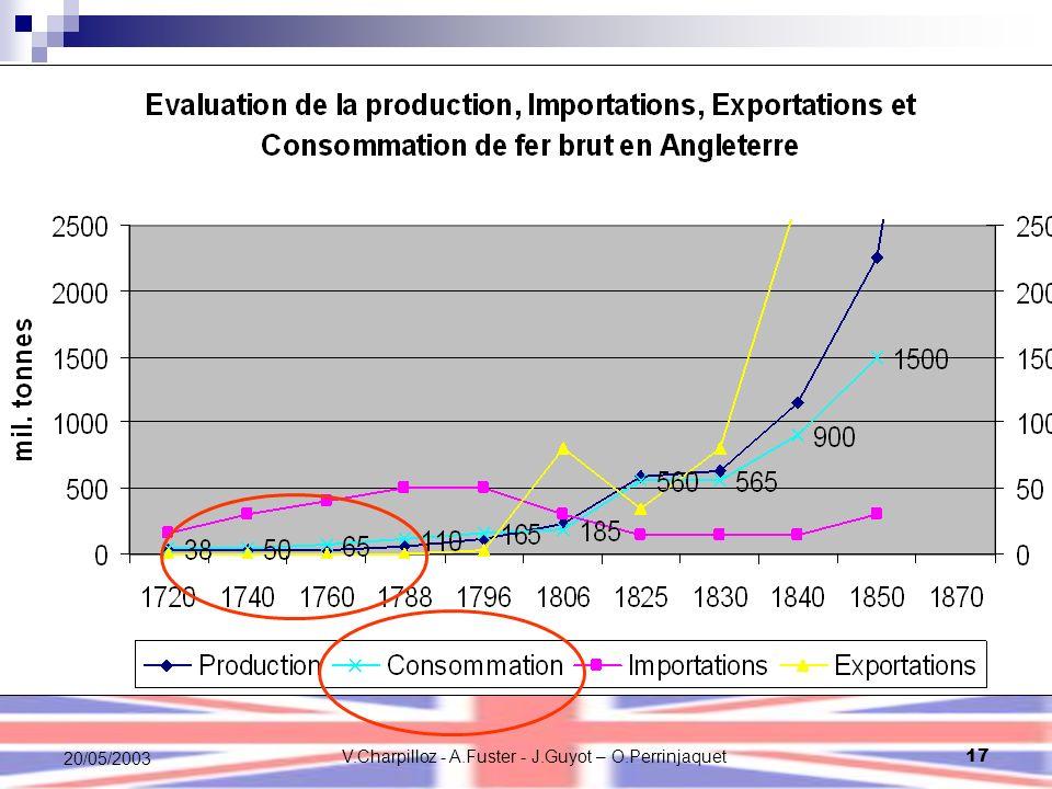 V.Charpilloz - A.Fuster - J.Guyot – O.Perrinjaquet17 20/05/2003