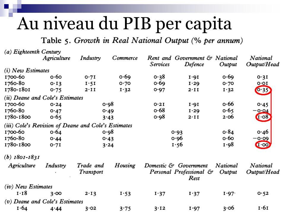 V.Charpilloz - A.Fuster - J.Guyot – O.Perrinjaquet30 20/05/2003 Au niveau du PIB per capita