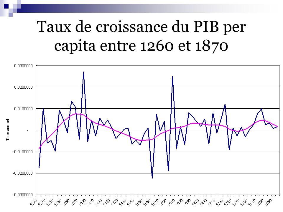 V.Charpilloz - A.Fuster - J.Guyot – O.Perrinjaquet35 20/05/2003 Taux de croissance du PIB per capita entre 1260 et 1870