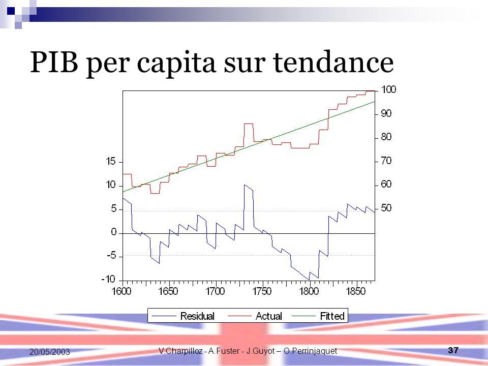 V.Charpilloz - A.Fuster - J.Guyot – O.Perrinjaquet37 20/05/2003 PIB per capita sur tendance