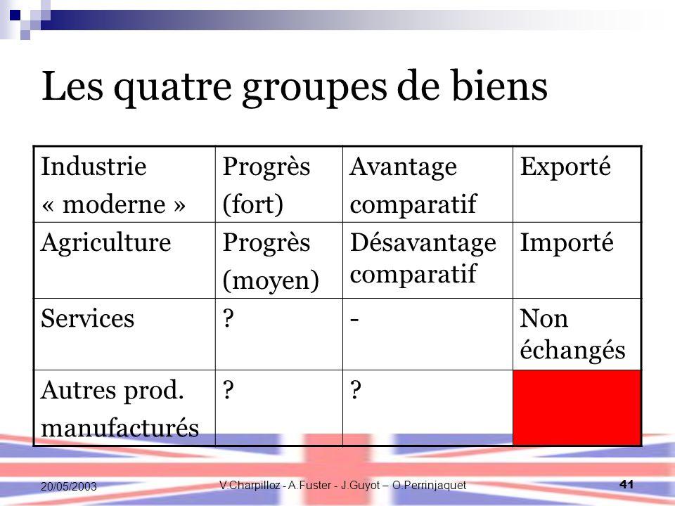 V.Charpilloz - A.Fuster - J.Guyot – O.Perrinjaquet41 20/05/2003 Les quatre groupes de biens Industrie « moderne » Progrès (fort) Avantage comparatif E