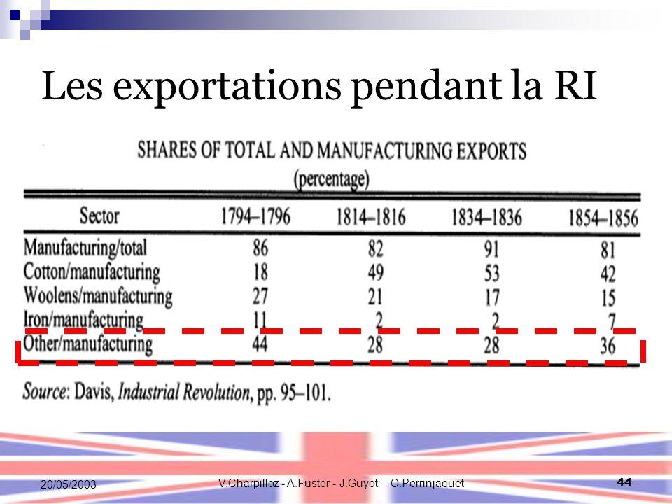 V.Charpilloz - A.Fuster - J.Guyot – O.Perrinjaquet44 20/05/2003 Les exportations pendant la RI