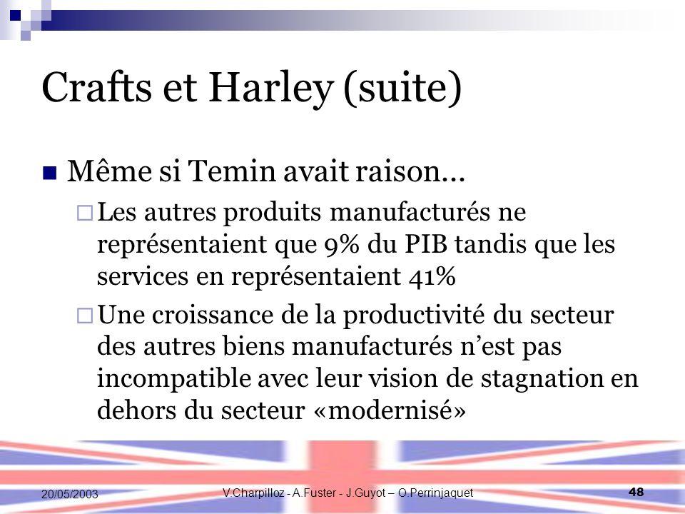 V.Charpilloz - A.Fuster - J.Guyot – O.Perrinjaquet48 20/05/2003 Crafts et Harley (suite) Même si Temin avait raison...