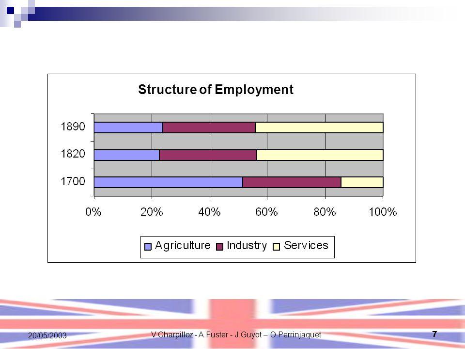 V.Charpilloz - A.Fuster - J.Guyot – O.Perrinjaquet7 20/05/2003 Structure of Employment