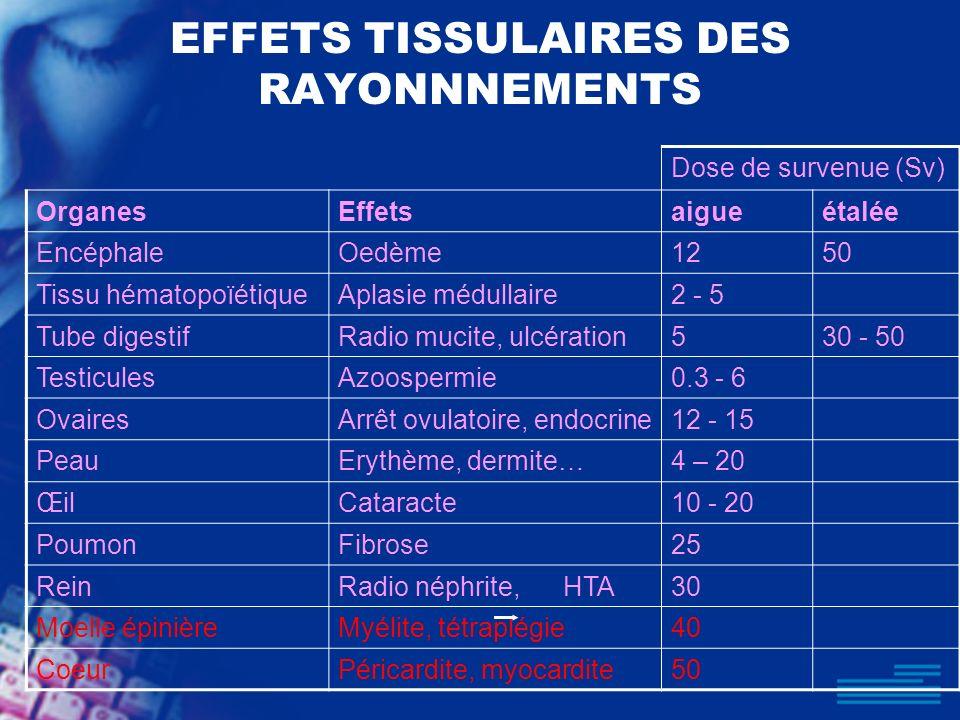 EFFETS TISSULAIRES DES RAYONNNEMENTS Dose de survenue (Sv) OrganesEffetsaigueétalée EncéphaleOedème1250 Tissu hématopoïétiqueAplasie médullaire2 - 5 T