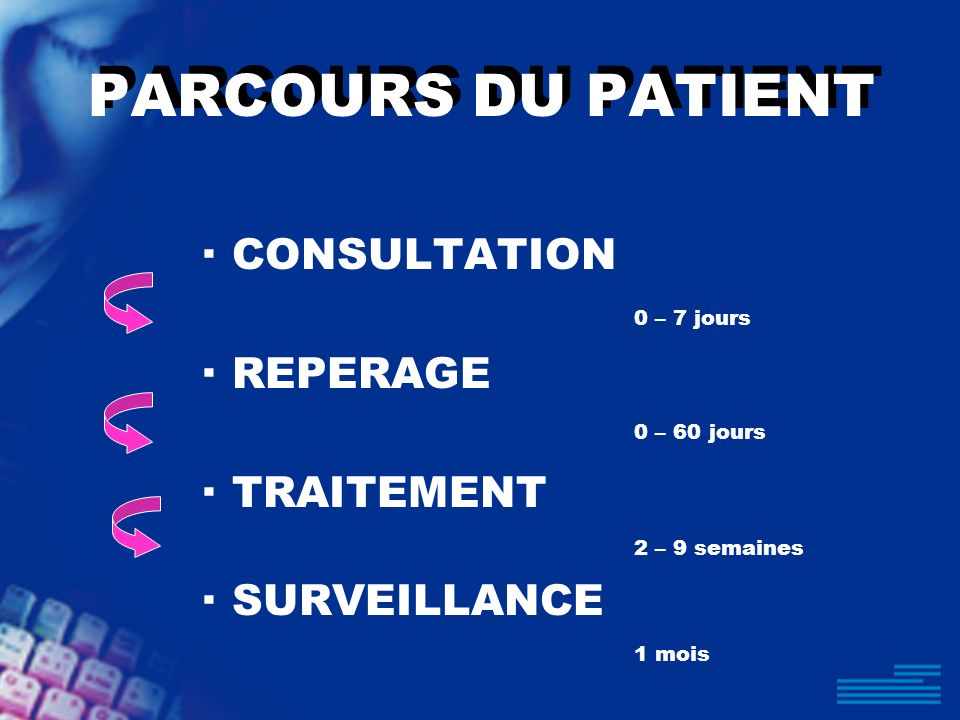 PARCOURS DU PATIENT ·CONSULTATION 0 – 7 jours ·REPERAGE 0 – 60 jours ·TRAITEMENT 2 – 9 semaines ·SURVEILLANCE 1 mois