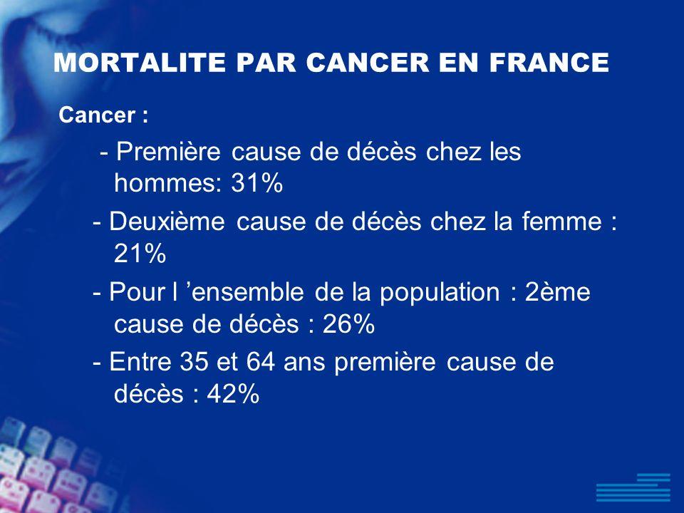 MORTALITE PAR CANCER EN FRANCE Cancer : - Première cause de décès chez les hommes: 31% - Deuxième cause de décès chez la femme : 21% - Pour l ensemble