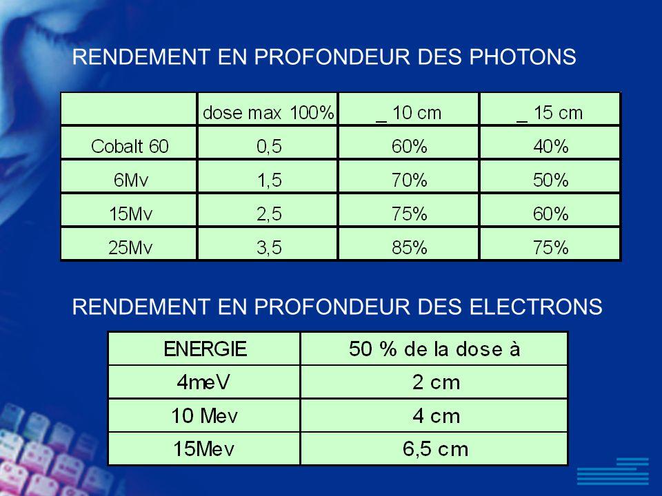 RENDEMENT EN PROFONDEUR DES PHOTONS RENDEMENT EN PROFONDEUR DES ELECTRONS