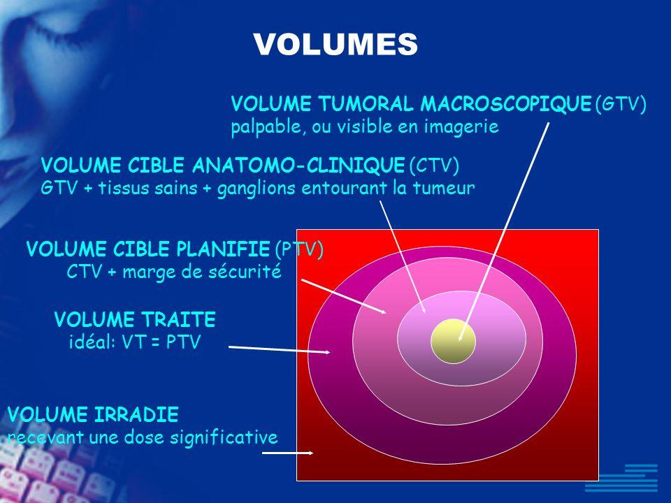 VOLUMES VOLUME IRRADIE recevant une dose significative VOLUME TRAITE idéal: VT = PTV VOLUME TUMORAL MACROSCOPIQUE (GTV) palpable, ou visible en imager