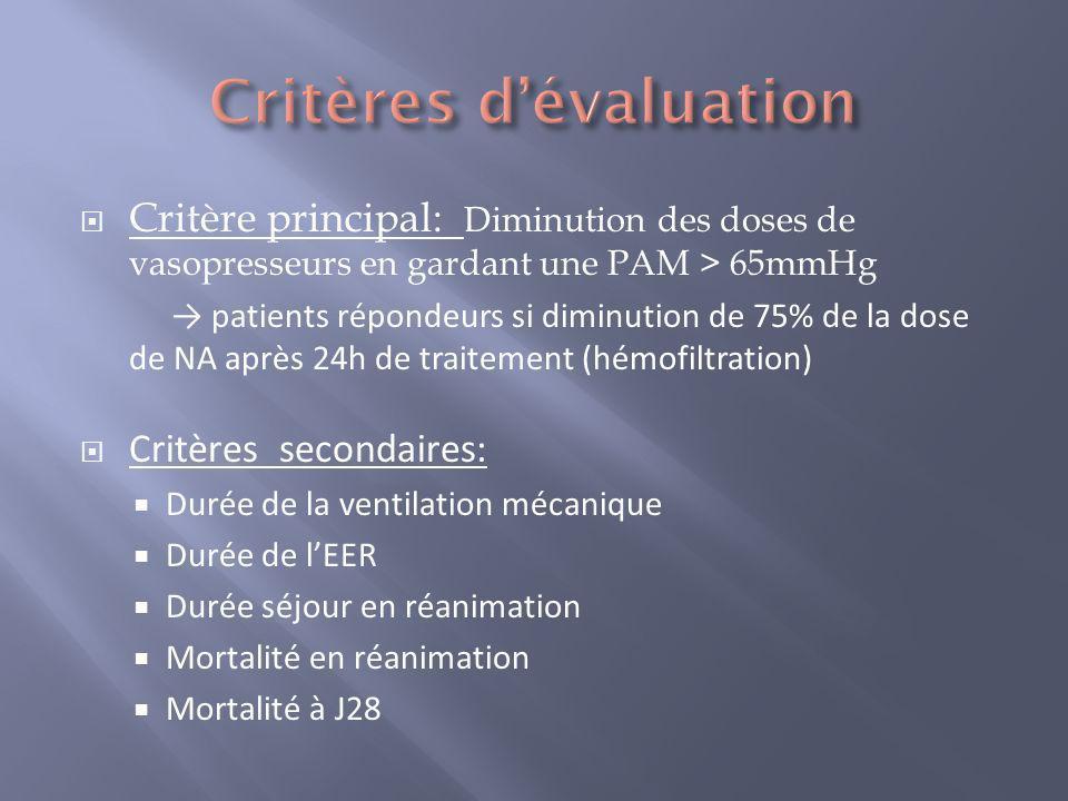 Critère principal: Diminution des doses de vasopresseurs en gardant une PAM > 65mmHg patients répondeurs si diminution de 75% de la dose de NA après 2
