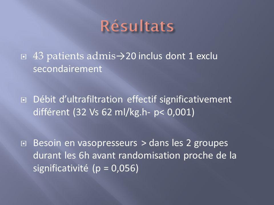 43 patients admis 20 inclus dont 1 exclu secondairement Débit dultrafiltration effectif significativement différent (32 Vs 62 ml/kg.h- p< 0,001) Besoi