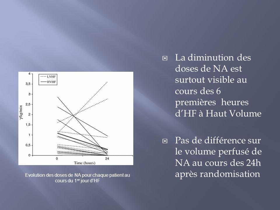 La diminution des doses de NA est surtout visible au cours des 6 premières heures dHF à Haut Volume Pas de différence sur le volume perfusé de NA au c