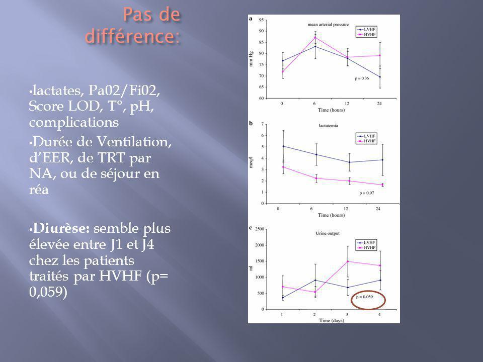 Pas de différence: lactates, Pa02/Fi02, Score LOD, T°, pH, complications Durée de Ventilation, dEER, de TRT par NA, ou de séjour en réa Diurèse: sembl