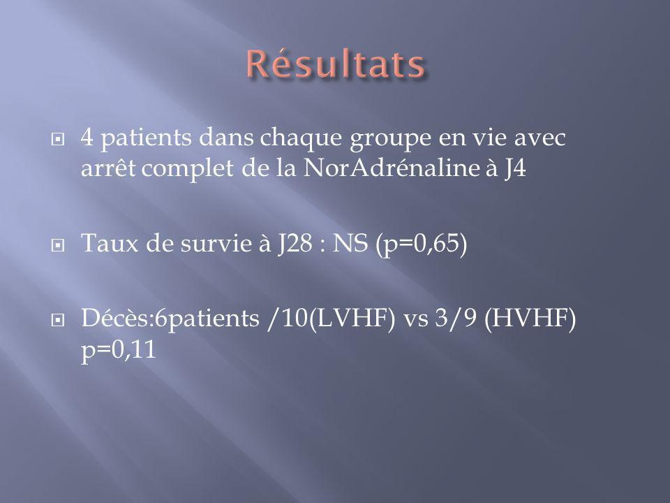 4 patients dans chaque groupe en vie avec arrêt complet de la NorAdrénaline à J4 Taux de survie à J28 : NS (p=0,65) Décès:6patients /10(LVHF) vs 3/9 (