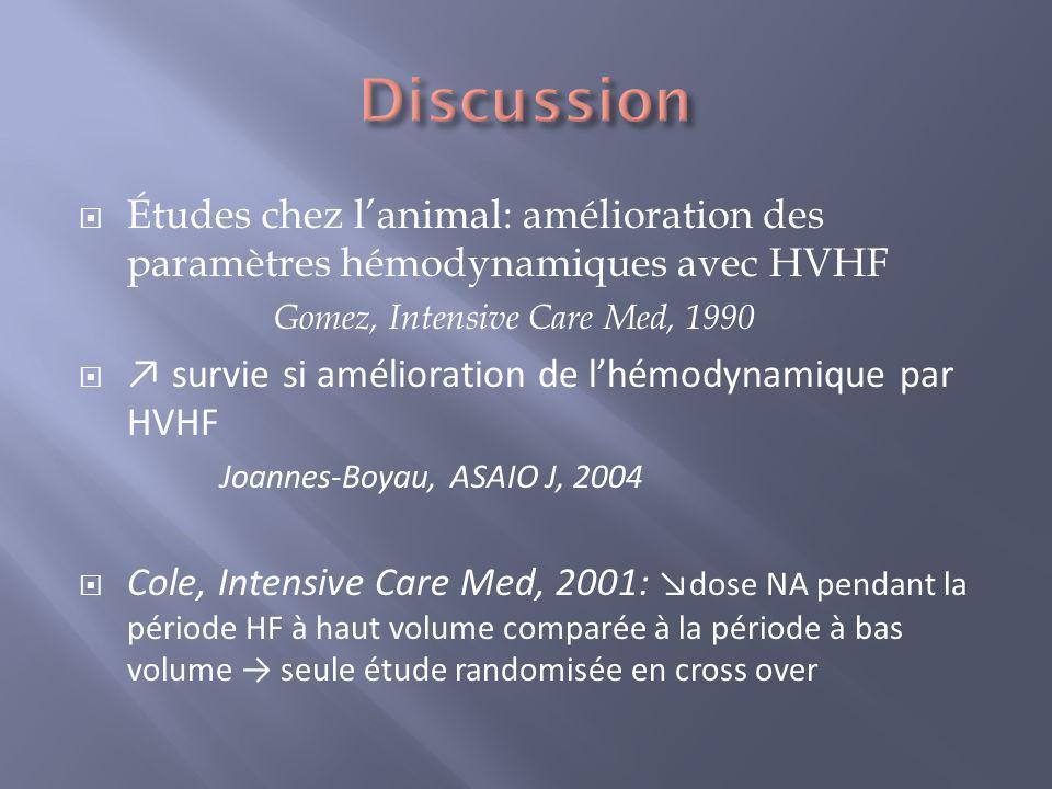 Études chez lanimal: amélioration des paramètres hémodynamiques avec HVHF Gomez, Intensive Care Med, 1990 survie si amélioration de lhémodynamique par
