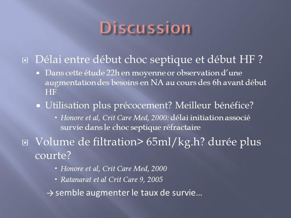 Délai entre début choc septique et début HF ? Dans cette étude 22h en moyenne or observation dune augmentation des besoins en NA au cours des 6h avant