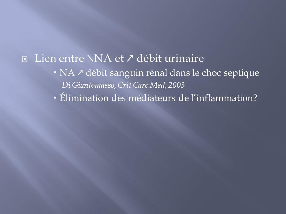 Lien entre NA et débit urinaire NA débit sanguin rénal dans le choc septique Di Giantomasso, Crit Care Med, 2003 Élimination des médiateurs de linflam