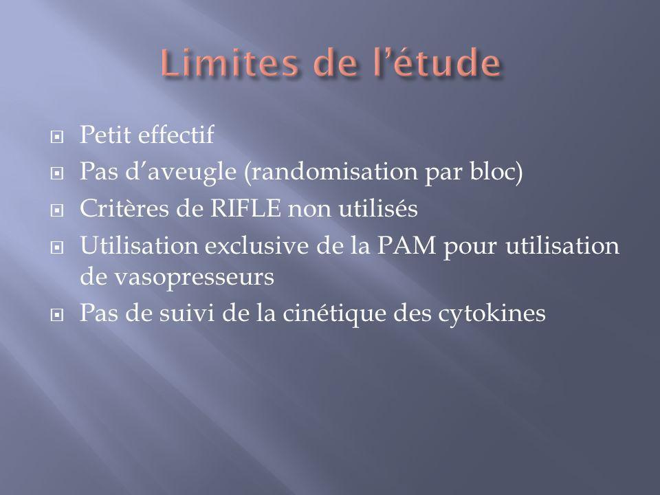 Petit effectif Pas daveugle (randomisation par bloc) Critères de RIFLE non utilisés Utilisation exclusive de la PAM pour utilisation de vasopresseurs