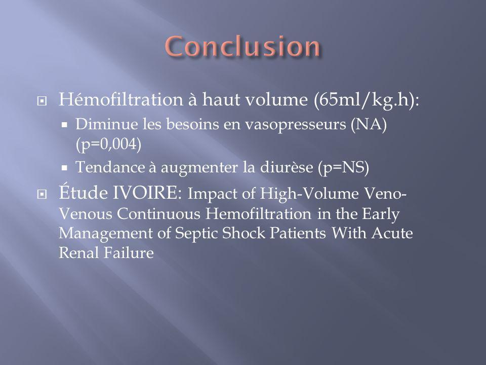 Hémofiltration à haut volume (65ml/kg.h): Diminue les besoins en vasopresseurs (NA) (p=0,004) Tendance à augmenter la diurèse (p=NS) Étude IVOIRE: Imp