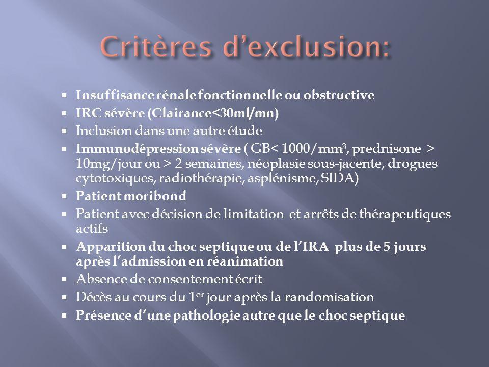 Insuffisance rénale fonctionnelle ou obstructive IRC sévère (Clairance<30ml/mn) Inclusion dans une autre étude Immunodépression sévère ( GB 10mg/jour