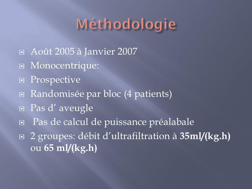 Août 2005 à Janvier 2007 Monocentrique: Prospective Randomisée par bloc (4 patients) Pas d aveugle Pas de calcul de puissance préalabale 2 groupes: dé