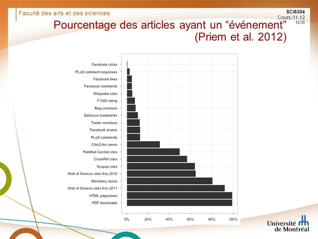 Faculté des arts et des sciences SCI6304 Cours /11-12 12/30 Pourcentage des articles ayant un événement (Priem et al.