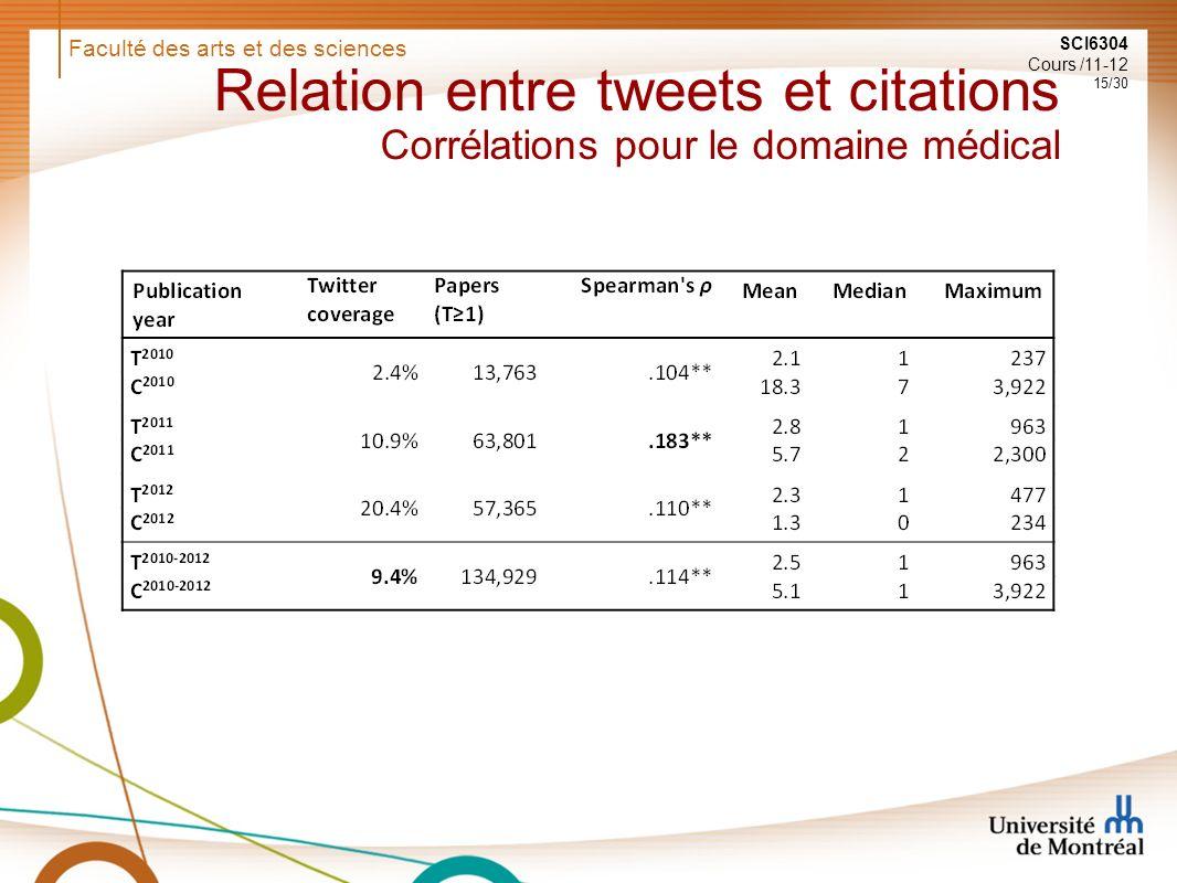 Faculté des arts et des sciences SCI6304 Cours /11-12 15/30 Relation entre tweets et citations Corrélations pour le domaine médical